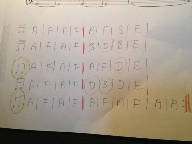 Les Moulins piano 5 pianist 3: schematische weergave