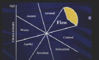Tabel 'Flow'